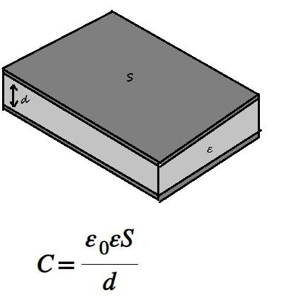 Емкость плоского конденсатора